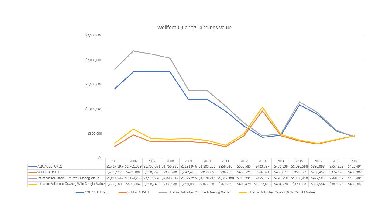 Wellfeet Quahog Landings Value 2005-2018