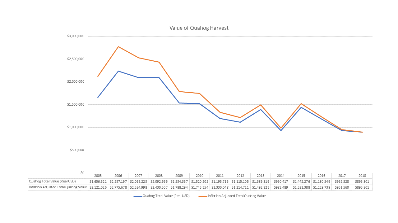 Total Value of Wellfleet's Quahog Harvest 2005-2018