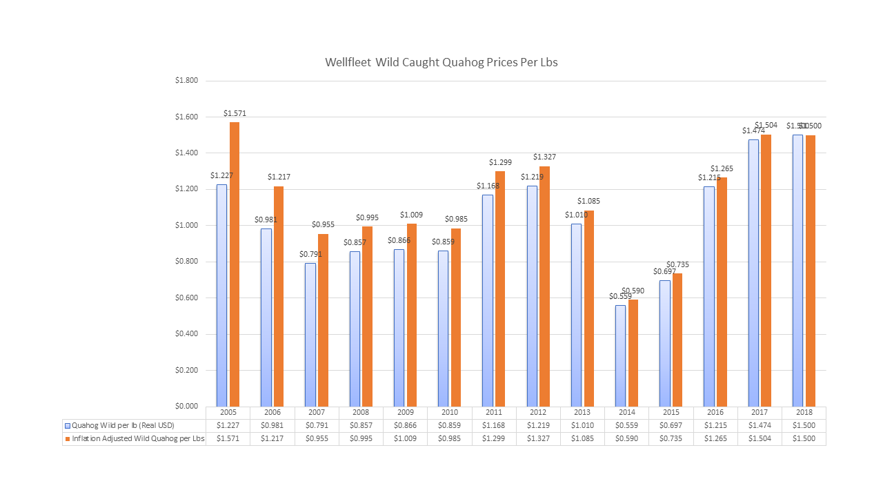 Wholesale Price Per Lbs of Wild Caught Wellfleet Quahogs