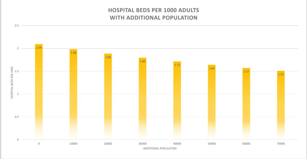 Impact of Additional Population on Hospital Beds per Capita CapeCod