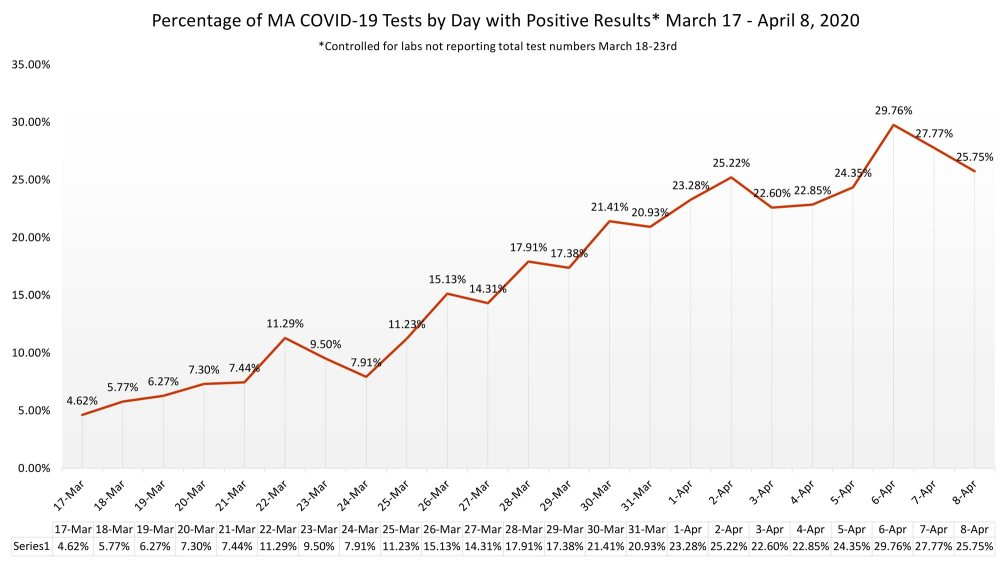 percentage-of-ma-covid-19-tests-by-day-with-positive-results-march-17-april-8-2020